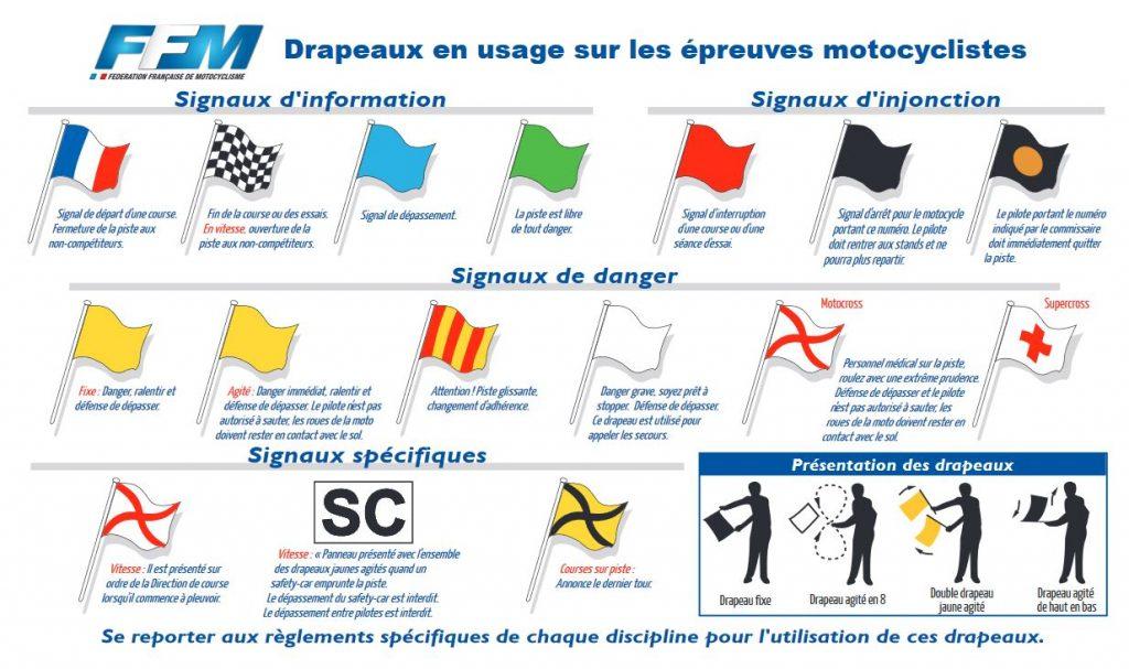 Commissaire de piste - Drapeaux FFM